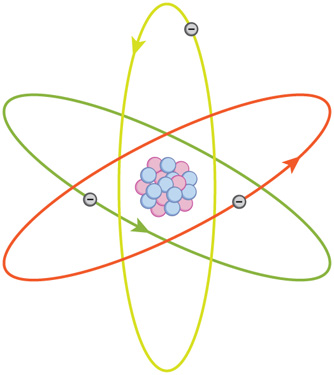 A planetary model of an atom with a positively charged nucleus at the center and negatively charged particles moving in orbits around the nucleus.