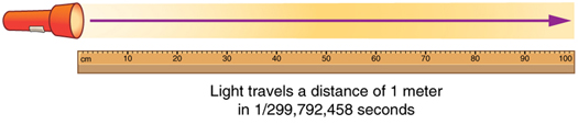 Beam of light from a flashlight is represented by an arrow pointing right, traveling the length of a meter stick.