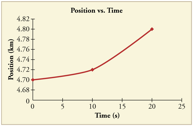 Line graph of position versus time. Line begins with a slight positive slope. It then kinks to a much greater positive slope.