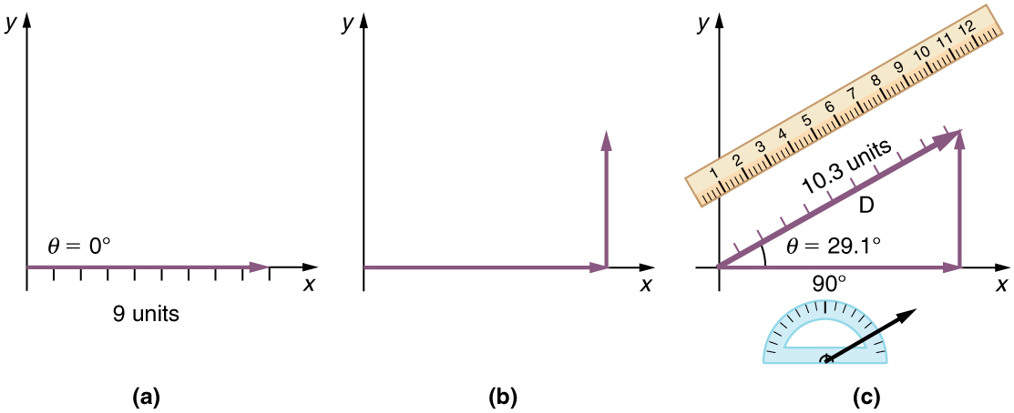 In part a, a vector of magnitude of nine units and making an angle of theta is equal to zero degrees is drawn from the origin and along the positive direction of x axis. In part b a vector of magnitude of nine units and making an angle of theta is equal to zero degree is drawn from the origin and along the positive direction of x axis. Then a vertical arrow from the head of the horizontal arrow is drawn. In part c a vector D of magnitude ten point three is drawn from the tail of the horizontal vector at an angle theta is equal to twenty nine point one degrees from the positive direction of x axis. The head of the vector D meets the head of the vertical vector. A scale is shown parallel to the vector D to measure its length. Also a protractor is shown to measure the inclination of the vectorD.