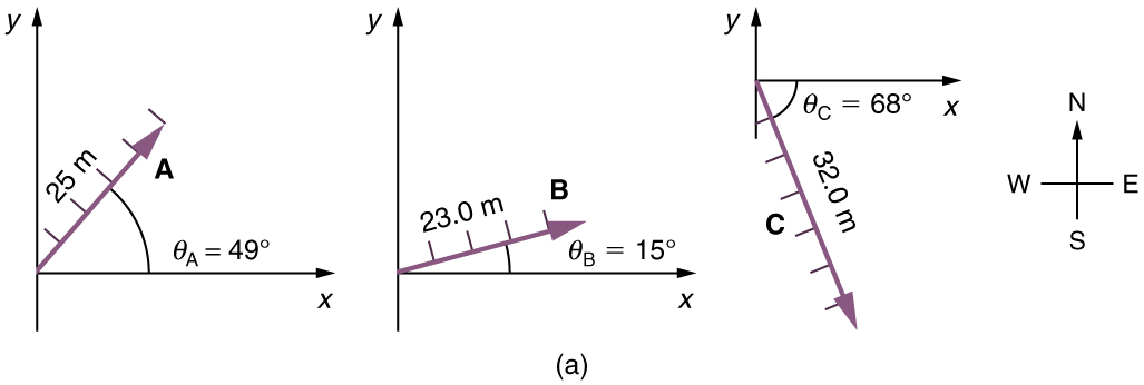 On the graph a vector of magnitude twenty three meters and inclined above the x axis at an angle theta-b equal to fifteen degrees is shown. This vector is labeled as B.