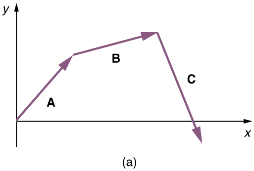 In this figure a vector A with a positive slope is drawn from the origin. Then from the head of the vector A another vector B with positive slope is drawn and then another vector C with negative slope from the head of the vector B is drawn which cuts the x axis.