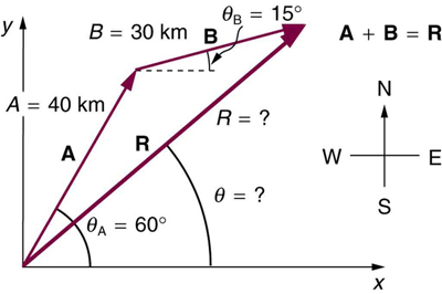 A triangle defined by vectors A, B, and R. A begins at the origin and run forty kilometers in a direction sixty degrees north of east. B begins at the end of A and runs thirty kilometers in a direction fifteen degrees north of east. R is the resultant vector and runs from the origin (the beginning of A) to the end of B for a distance and in a direction theta that need to be calculated.