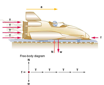 A sled is shown with four rockets, each producing the same thrust, represented by equal length arrows labeled as vector T pushing the sled toward the right. Friction force is represented by an arrow labeled as vector f pointing toward the left on the sled. The weight of the sled is represented by an arrow labeled as vector W, shown pointing downward, and the normal force is represented by an arrow labeled as vector N having the same length as W acting upward on the sled. A free-body diagram is also shown for the situation. Four arrows of equal length representing vector T point toward the right, a vector f represented by a smaller arrow points left, vector N is an arrow pointing upward, and the weight W is an arrow of equal length pointing downward.