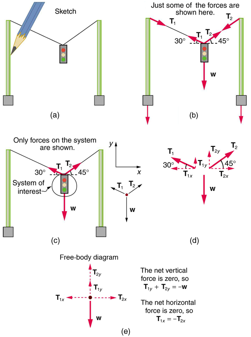 A sketch of a traffic light suspended from two wires supported by two poles is shown. (b) Some forces are shown in this system. Tension T sub one pulling the top of the left-hand pole is shown by the vector arrow along the left wire from the top of the pole, and an equal but opposite tension T sub one is shown by the arrow pointing up along the left-hand wire where it is attached to the light; the wire makes a thirty-degree angle with the horizontal. Tension T sub two is shown by a vector arrow pointing downward from the top of the right-hand pole along the right-hand wire, and an equal but opposite tension T sub two is shown by the arrow pointing up along the right-hand wire, which makes a forty-five degree angle with the horizontal. The traffic light is suspended at the lower end of the wires, and its weight W is shown by a vector arrow acting downward. (c) The traffic light is the system of interest. Tension T sub one starting from the traffic light is shown by an arrow along the wire making an angle of thirty degrees with the horizontal. Tension T sub two starting from the traffic light is shown by an arrow along the wire making an angle of forty-five degrees with the horizontal. The weight W is shown by a vector arrow pointing downward from the traffic light. A free-body diagram is shown with three forces acting on a point. Weight W acts downward; T sub one and T sub two act at an angle with the vertical. (d) Forces are shown with their components T sub one y and T sub two y pointing vertically upward. T sub one x points along the negative x direction, T sub two x points along the positive x direction, and weight W points vertically downward. (e) Vertical forces and horizontal forces are shown separately. Vertical forces T sub one y and T sub two y are shown by vector arrows acting along a vertical line pointing upward, and weight W is shown by a vector arrow acting downward. The net vertical force is zero, so T sub one y plus T sub two y is equal to W. On the other hand, T sub two x is shown by an arrow pointing toward the right, and T sub one x is shown by an arrow pointing toward the left. The net horizontal force is zero, so T sub one x is equal to T sub two x.