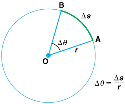 A circle of radius r and center O is shown. A radius O-A of the circle is rotated through angle delta theta about the center O to terminate as radius O-B. The arc length A-B is marked as delta s.