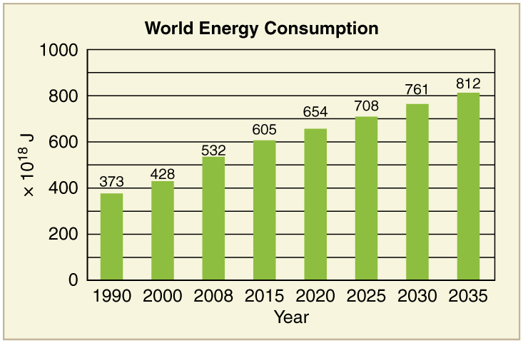 A bar graph depicting world energy consumption is shown. The year is listed on the horizontal axis and energy consumed is listed on the vertical axis. Energy consumption by the world is shown for different years. Energy consumption rises over time. In the year nineteen hundred and ninety it was three hundred seventy three multiplied by ten to the power eighteen joules, and the projection is that it will become eight hundred twelve multiplied by ten to the power eighteen joules by the year twenty thirty five.