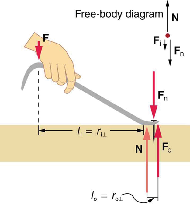 There is a nail in a wooden plank. A nail puller is being used to pull the nail out of the plank. A hand is applying force F sub I downward on the handle of the nail puller. The top of the nail exerts a force F sub N downward on the puller. At the point where the nail puller touches the plank, the reaction of the surface force N is applied. At the top of the figure, a free body diagram is shown.