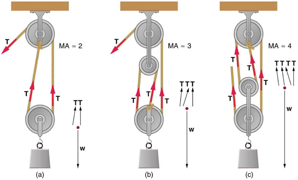 In figure a, a rope over two pulleys is shown. One pulley is fixed at the roof and the other is hanging through the rope. A weight is hanging from the second pulley. The tensions T are shown at the two parts of hanging pulley and at the free end of the rope. The mechanical advantage of the system is two. In figure b, a set of three pulleys is shown. A pulley is fixed at the roof with another pulley below it. The third pulley is hanging through the rope with a weight hanging at it. The tensions on the rope are shown as vectors on the rope and at the end of the rope. In figure c, set of three pulleys is shown. One of the pulleys is fixed at the roof. Two connected pulleys are hanging through a rope over the first pulley. The directions of the tensions are marked on the ropes and at the end of the rope.