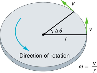 The given figure shows counterclockwise circular motion with a horizontal line, depicting radius r, drawn from the center of the circle to the right side on its circumference and another line is drawn in such a manner that it makes an acute angle delta theta with the horizontal line. Tangential velocity vectors are indicated at the end of the two lines. At the bottom right side of the figure, the formula for angular velocity is given as v upon r.