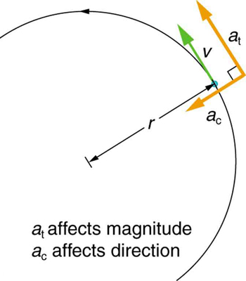In the figure, a semicircle is drawn, with its radius r, shown here as a line segment. The anti-clockwise motion of the circle is shown with an arrow on the path of the circle. Tangential velocity vector, v, of the point, which is on the meeting point of radius with the circle, is shown as a green arrow and the linear acceleration, a sub t is shown as a yellow arrow in the same direction along v. The centripetal acceleration, a sub c, is also shown as a yellow arrow drawn perpendicular to a sub t, toward the direction of the center of the circle. A label in the figures states a sub t affects magnitude and a sub c affects direction.