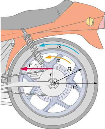 The given figure shows the rear wheel of a motorcycle. A force F is indicated by a red arrow pointing leftward at a distance r from its center. Two arrows representing radii R-one and R-two are also indicated. A curved yellow arrow indicates an acceleration alpha and a curved blue arrow indicates an angular velocity omega, both in counter-clockwise direction.