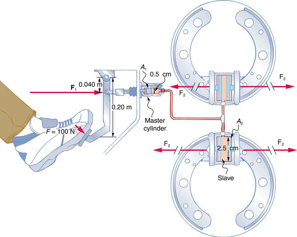 When the driver applies force on the brake pedal the master cylinder transmits the same pressure to the slave cylinders but results in a larger force due to the larger area of the slave cylinders.