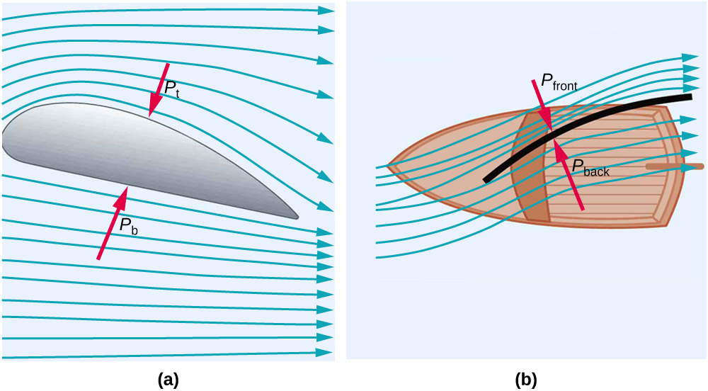 Part a of the figure shows a picture of a wing. It is in the form of an aerofoil. One side of the wing is broader and the other end tapers. The direction of the air is shown as lines along the length of the wing. The direction of the air below the wing is shown as flowing along the length of the wing. The pressure exerted by the air given by P b is upward. The direction of the air on the top or front part of the wing is shown as flowing along the length of the wing. The pressure exerted by the air is given by P f, and it acts downward. Part b of the figure shows a boat with a sail. The direction of the sail is almost across the boat. The direction of the air in the sail is shown by lines on the front and back sides of the sail. The air currents on the front exert a pressure P front toward the sail, and air currents on the back sides of sail exert a pressure P back again toward the sail.