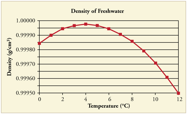 A graph of density of freshwater in grams per cubic centimeter versus temperature in degrees Celsius. The line is convex up. At zero degrees C, the density is just under zero point nine nine nine five grams per cubic centimeter. The density then increases at a decreasing rate until it hits a peak of about zero point nine nine nine nine seven grams per cubic centimeter at about four degrees C. Above four degrees C, the density decreases with increasing temperature.