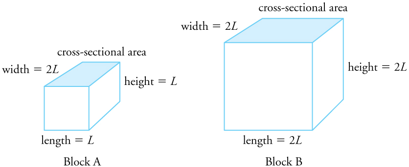 There are two rectangular blocks. Block A has its dimensions labeled length equals L, width equals two times L, height equals L. Block B has its dimensions labeled length, width, and height all equal to two times L.
