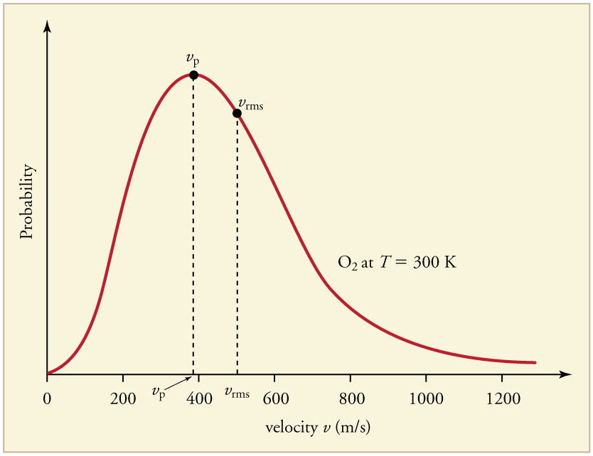 A line graph of probability versus velocity in meters per second of oxygen gas at 300 kelvin. The graph is skewed to the right, with a peak probability just under 400 meters per second and a root-mean-square probability of about 500 meters per second.