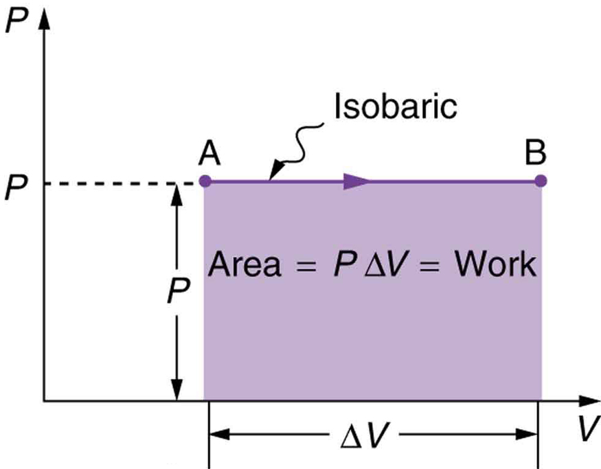 The graph of pressure verses volume is shown for a constant pressure. The pressure P is along the Y axis and the volume is along the X axis. The graph is a straight line parallel to the X axis for a value of pressure P. Two points are marked on the graph at either end of the line as A and B. A is the starting point of the graph and B is the end point of graph. There is an arrow pointing from A to B. The term isobaric is written on the graph. For a length of graph equal to delta V the area of the graph is shown as a shaded area given by P times delta V which is equal to work W.