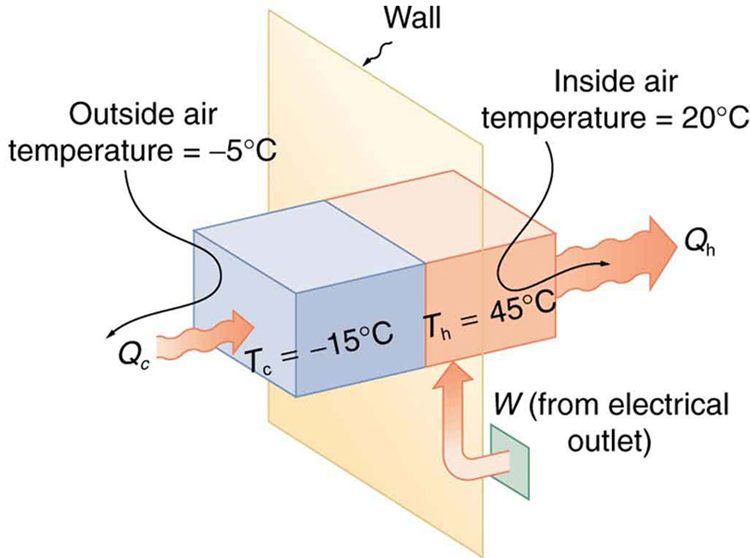 The figure shows a schematic diagram of a heat pump. The hot and cold reservoirs are shown as two rectangular boxes attached to a vertical rectangular wall. The hot reservoir is at temperature T sub c equals negative fifteen degrees Celsius and the hot reservoir is at a temperature T sub h equals forty five degrees Celsius. Work W is shown to enter from an electrical outlet. Heat Q sub c is shown to enter the cold reservoir at an outside air temperature of negative five degrees Celsius and Q sub h is shown to leave the hot reservoir at an inside air temperature of twenty degrees Celsius.