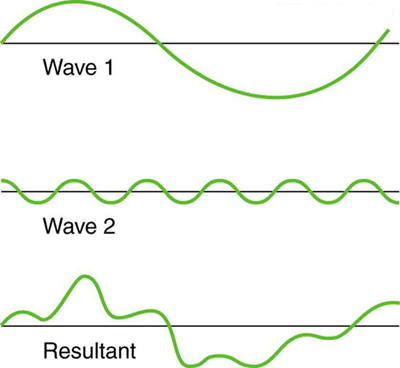 The graph shows two non-identical waves with different frequencies and wavelengths. In the first graph only one crest and one trough of the wave are seen. In the second figure five crests are seen in the same length. When they superimpose, the disturbance add and subtract, producing a more complicated looking wave with highly irregular amplitude and wavelength due to combined effect of constructive and destructive interference.