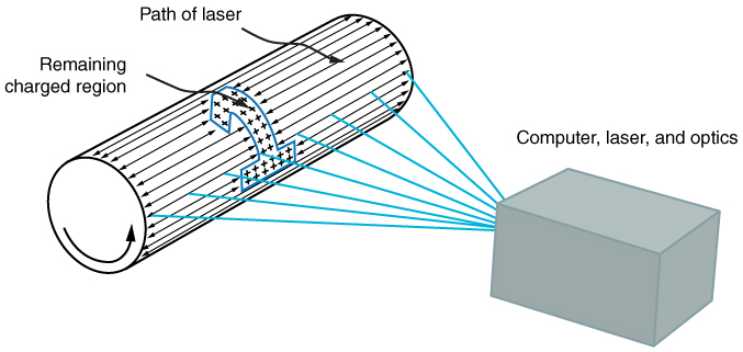 A laser printer mechanism is shown. Laser beam produced from a computer, laser, or optics is incident on the drum containing some image.