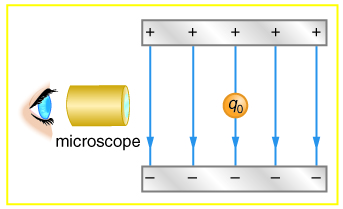 Two parallel conducting plates with opposite charges are shown and the electric field lines are emerging from the positive plate and entering the negative plate. These lines are parallel between the plates and a charged particle is in between the plates. An observer is watching it through a microscope.