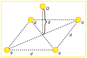 Four charged particles each having same magnitude q are placed at the corner of a parallelogram. The sides have length d and fifth charge Q is at a distance d above the plane of intersection of the diagonal of this parallelogram.