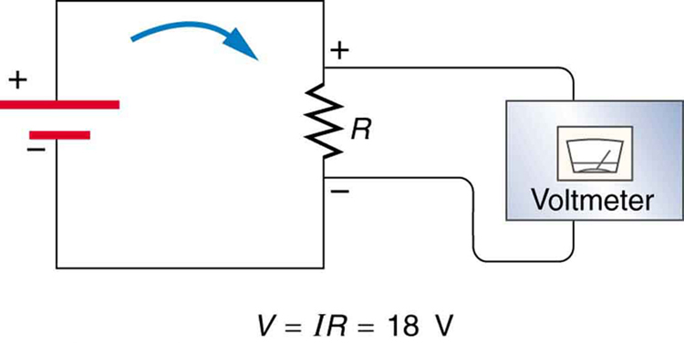The figure shows a simple electric circuit. A battery is connected to a resistor with resistance R, and a voltmeter is connected across the resistor. The direction of current is shown to emerge from the positive terminal of the battery of voltage V, pass through the resistor, and enter the negative terminal of the battery, in a clockwise direction. The voltage V in the circuit equals I R, which equals 18 volts.