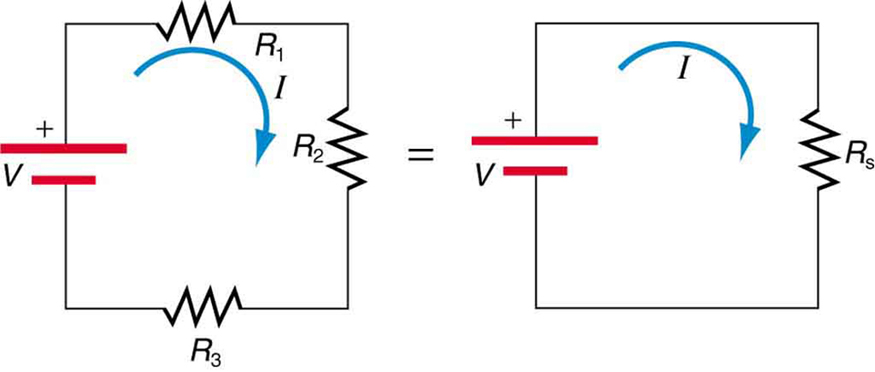 Two electrical circuits are compared. The first one has three resistors, R sub one, R sub two, and R sub three, connected in series with a voltage source V to form a closed circuit. The first circuit is equivalent to the second circuit, which has a single resistor R sub s connected to a voltage source V. Both circuits carry a current I, which starts from the positive end of the voltage source and moves in a clockwise direction around the circuit.