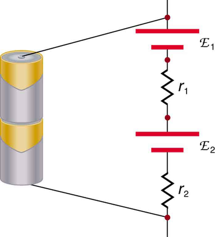 This diagram shows two typical batteries in series, with the positive terminal of the first touching the negative terminal of the second. The schematic diagram of the electric current flowing through them is shown as current I passing through the series of two cells of e m f script E sub one and internal resistance r sub one and e m f script E sub two and internal resistance r sub two.