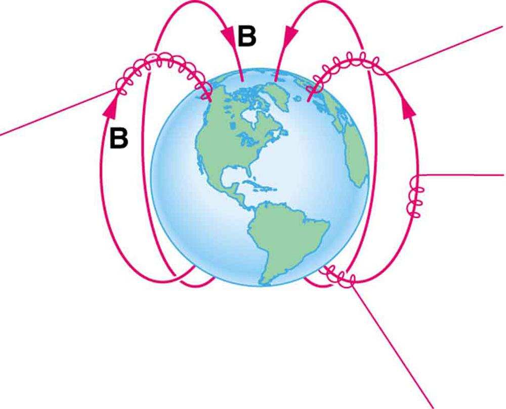 Diagram of the Earth showing its magnetic field lines running from the south pole, out around the Earth and to the north pole, and then through Earth back to the south pole. Charged particles travel on straight line.