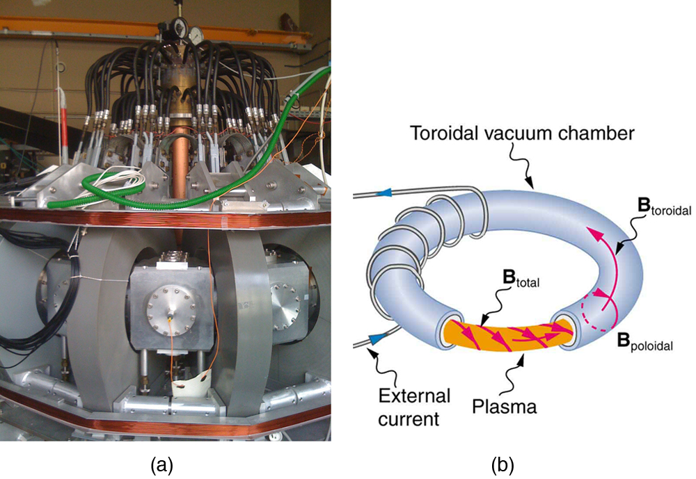 Figure a shows a tokamak in a lab. Figure b is a diagram of a tokamak. A current-carrying wire wraps around a donut-shaped vacuum chamber. Inside the chamber is plasma. The magnetic field has a toroidal and poloidal shape inside the chamber.
