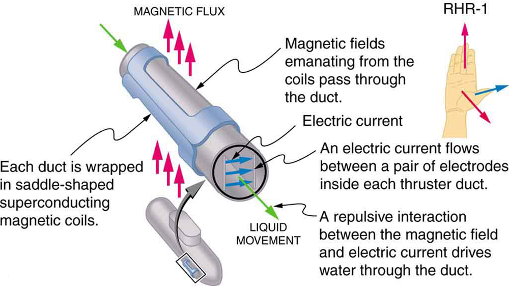 Diagram showing a zoom in to a magnetohydrodynamic propulsion system on a nuclear submarine. Liquid moves through the thruster duct, which is oriented out of the page. Magnetic fields emanate from the coils and pass through a duct. The magnetic flux is oriented up, perpendicular to the duct. Each duct is wrapped in saddle-shaped superconducting coils. An electric current runs to the right, through the liquid and perpendicular to the velocity of the liquid. The electric current flows between a pair of electrodes inside each thruster duct. A repulsive interaction between the magnetic field and electric current drives water through the duct. An illustration of the right hand rule shows the thumb pointing to the right with the electric current. The fingers point up with the magnetic field. The force on the liquid is oriented out of the page, away from the palm.