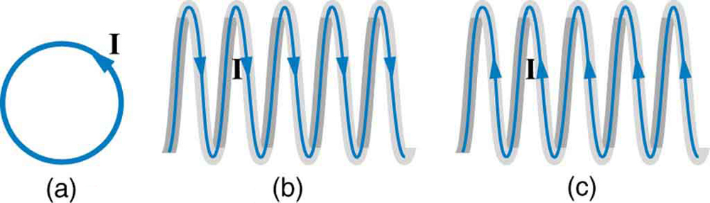 Figure a shows current in a loop, running counterclockwise. Figure b shows current in a coil running from left to right. Figure c shows current in a coil running from right to left.