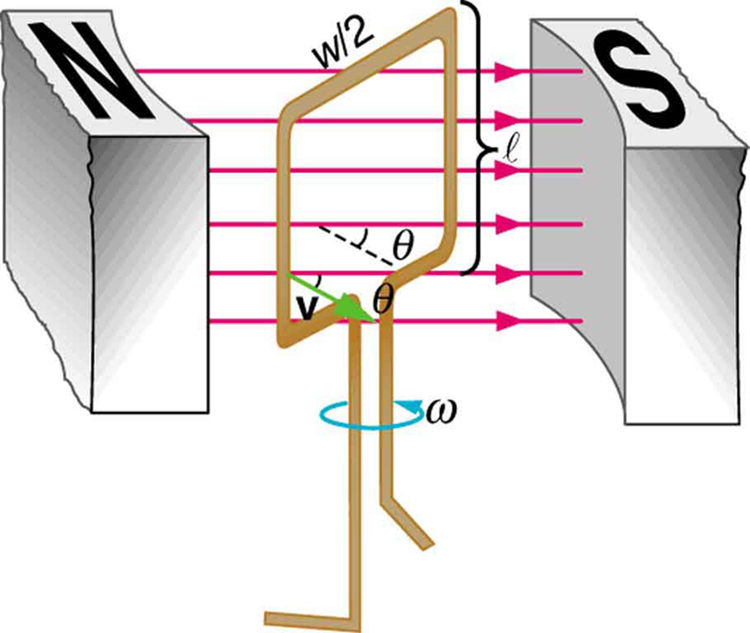The figure shows a schematic diagram of an electric generator with a single rectangular coil. The rotating rectangular coil is placed between the two poles of a permanent magnet shown as two rectangular blocks curved on side facing the coil. The magnetic field B is shown pointing from the North to the South Pole. The North Pole is on the left and the South Pole is to the right and hence the direction of field is from left to right. The angular velocity of the coil is given as omega. The velocity vector v of the coil makes an angle theta with the direction of field.