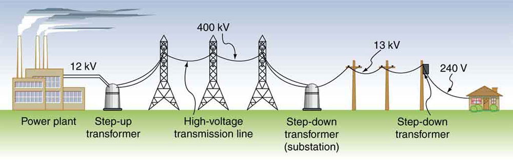 The figure shows a transmission power system. It shows the various stages in a power transmission system from the power plant to the house hold with the help of images. The first image is of a power plant. The voltage generated is at twelve volts. This voltage is shown to pass on to a step up transformer through cables. From the step up transformer the current passes through a high voltage transmission line at four hundred kilo volt. The high voltage transmission line is shown passing on three towers. The current is then passed to a step down transformer substation. The current is step down to twelve volts. This is now passed through power transmission lines on poles. This current reaches a step down transformer which is fixed on a pole. Here the voltage is further stepped down to two hundred forty volts. Current is then supplied to an individual household at two hundred forty volts.