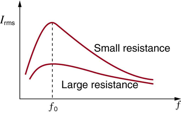 The figure describes a graph of current I versus frequency f. Current I r m s is plotted along Y axis and frequency f is plotted along X axis. Two curves are shown. The upper curve is for small resistance and lower curve is for large resistance. Both the curves have a smooth rise and a fall. The peaks are marked for frequency f zero. The curve for smaller resistance has a higher value of peak than the curve for large resistance.