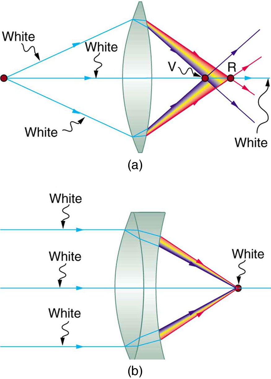 Part a shows a single convex lens. White light source rays are striking the edges and the optical axis of the lens. Visible spectrum of light is refracted from the lens and is falling on the axis. Violet rays have bent more than red rays and are focused closer to the lens shown as V and R dots at different location. Part b shows an achromatic doublet lens. White light source rays are striking the edges and the optical axis of the lens. Rays are getting refracted within the lens and a visible spectrum of light is falling at one point of the axis shown as a dot.