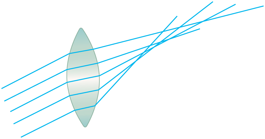 The image shows a biconvex lens. Rays originating from points not on the optical axis are striking the lens. Pairs of the rays converge at different focus points, but there is no one point where all rays converge.