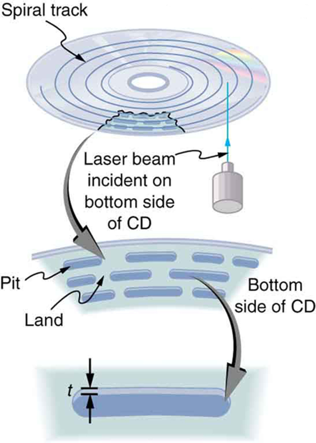 Several spiral tracks of a CD are shown on which a laser beam is incident. An enlarged view of part of the tracks on the CD surface are shown. The track consists of a sequence of short or long pits, with the space between pits being labeled as land. Finally, an enlarged view of a single pit is shown with depth labeled as t.