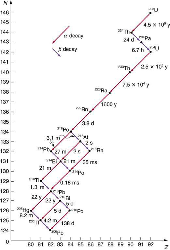 A graph is shown in which decay of alpha and beta is shown. Also half lives of each isotope are shown. Uranium decays in one mode but some isotopes decay by more than one mode. Finally a stable isotope of lead results.