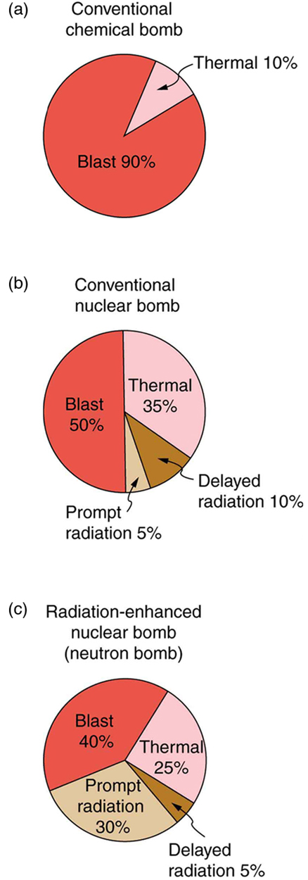 The figure shows three pie charts. The first shows the energy distribution of a conventional chemical bomb as ten percent thermal and ninety percent blast. The second shows fifty percent blast, thirty five percent thermal, ten percent delayed radiation, and five percent prompt radiation in the case of conventional nuclear bomb. The third shows forty percent blast, thirty percent prompt radiation, twenty five percent thermal, and five percent delayed radiation in the case of neutron bomb