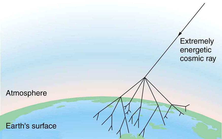 The figure shows an extremely energetic cosmic ray penetrating into the Earth's atmosphere. High up in the atmosphere, the cosmic ray disintegrates into a shower of particles that start a chain reaction by themselves creating further particles. All these particles shower the surface of the Earth.
