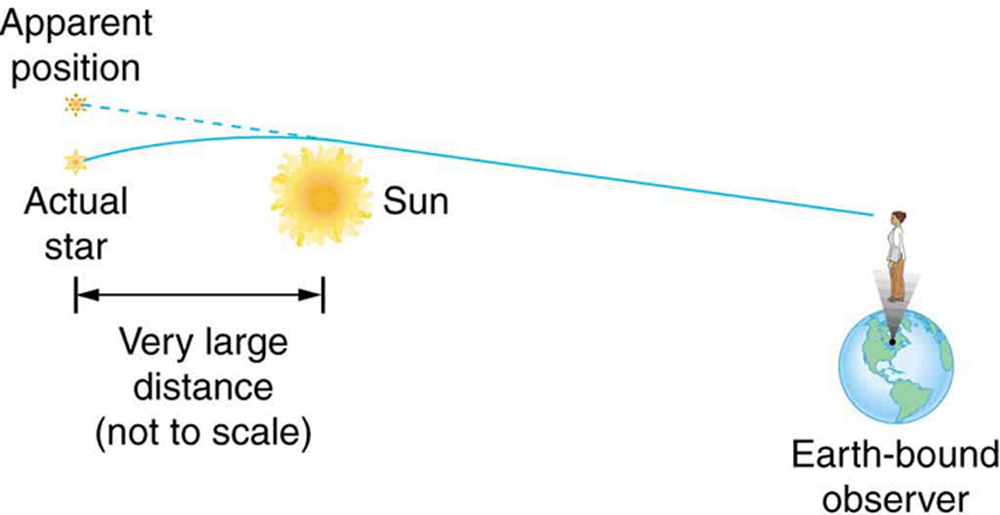 This figure shows a star at the left, then the Sun in the middle, then the Earth on the right. The star is said to be a very large distance from the Sun and the distances are not to scale. A ray leaves the star at a slight upward angle and to the right, then curves sufficiently downward around to Sun so that it reaches the Earth. Because of the bend in the ray's trajectory, the Earth-bound observer detects an image of the star that is higher than the actual position of the star.
