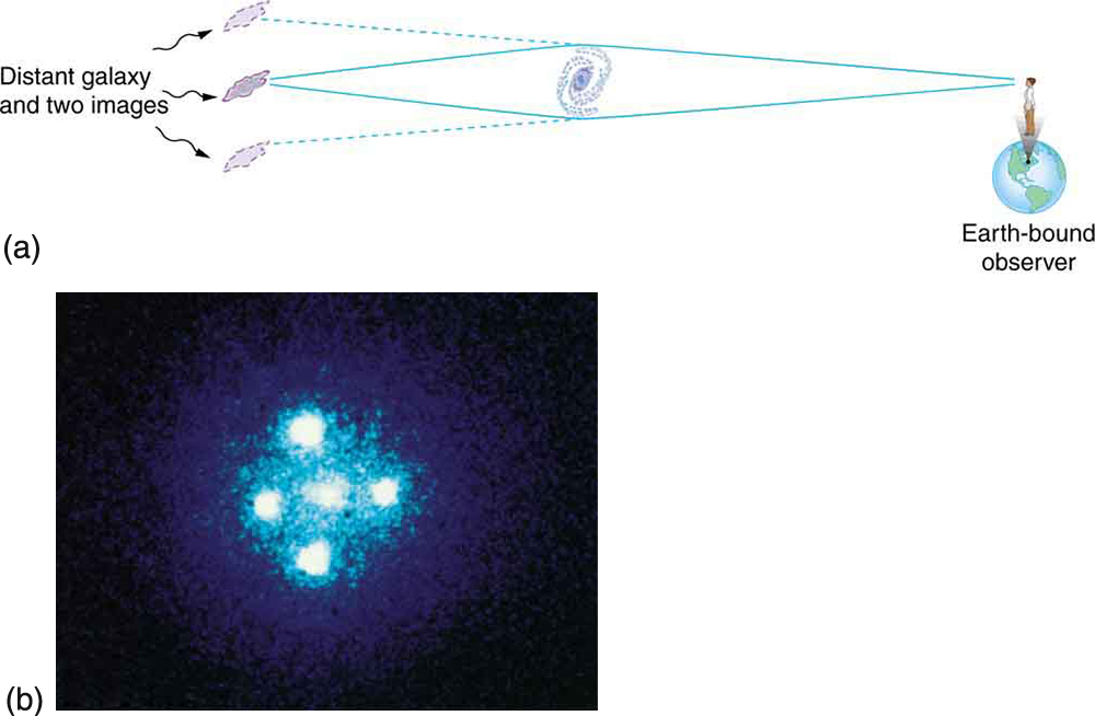 At the left of the first figure is a galaxy and, symmetrically above and below it, two images of it. In the middle of the figure is another galaxy, and at the right is the Earth. Two light rays leave the left-most galaxy, with one ray traveling just above the middle galaxy to be bent downward so that it reaches the Earth. The second ray travels a similar path but goes below the middle galaxy and is bent upward to reach the Earth. Because of the bend in the light rays, an Earth-bound observer detects two images of the left-most galaxy: one above the middle galaxy and one below it. Figure b shows a central bright spot surrounded by four peripheral bright spots against a black background. The four peripheral bright spots are arranged symmetrically around the central spot: one above, one below, one to the left, and one the right.