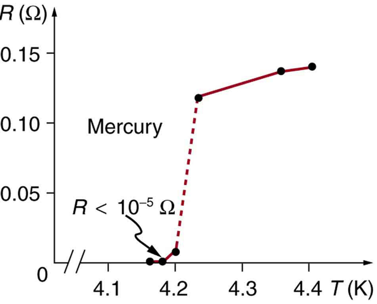 The graph shows resistivity on the vertical axis and temperature on the horizontal axis. The resistivity goes from zero to zero point one five ohms and the temperature goes from four point one to four point four kelvin. The curve starts at less than ten to the minus five ohms just below four point two kelvin, then jumps up at four point two kelvin to about zero point one two ohms. As the temperature increases further, the resistivity climbs more or less linearly until it reaches about zero point one four ohms at a temperature just above four point four kelvin.