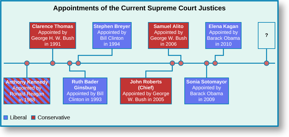 "A chart titled ""Appointments of the Current Supreme Court Justices"". A horizontal timeline runs through the center of the chart. Starting from the left, the first point marked on the line is labeled ""Anthony Kennedy, Appointed by Ronald Regan in 1988"". The label is colored blue and red to indicate both liberal and conservative. The second point is labeled ""Clarence Thomas, Appointed by George H. W. Bush in 1991"". The label is colored red to indicate conservative. The third point is labeled ""Ruth Bader Ginsburg, Appointed by Bill Clinton in 1993"". The label is colored blue to indicate liberal. The fourth point is labeled ""Stephen Breyer, Appointed by Bill Clinton in 1994"". The label is colored blue to indicate liberal. The fifth point is labeled ""John Roberts (Chief), Appointed by George W. Bush in 2005"". The label is colored red to indicate conservative. The sixth point is labeled ""Samuel Alito, Appointed by George W. Bush in 2006"". The label is colored red to indicate conservative. The seventh point is labeled ""Sonia Sotomayor, Appointed by Barack Obama in 2009"". The label is colored blue to indicate liberal. The eight point is labeled ""Elena Kagan, Appointed by Barack Obama in 2010"". The label is colored blue to indicate liberal. The last point is labeled with an uncolored question mark."
