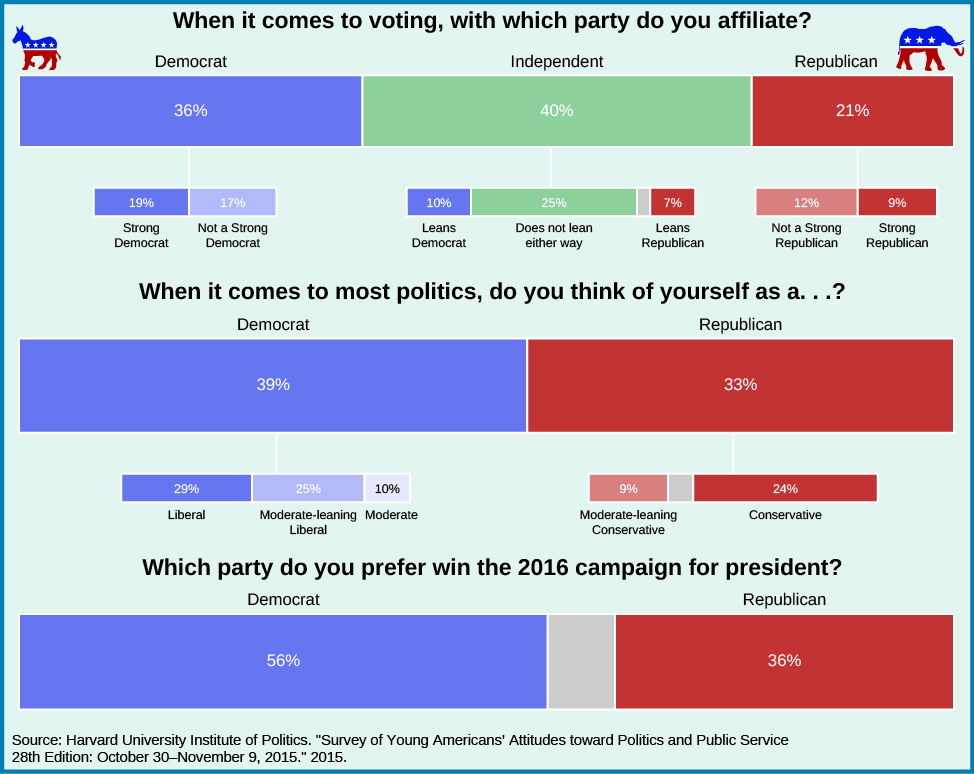 "A chart showing the political affiliations of young Americans. Under the question ""When it comes to voting, with which party do you affiliate?"" 36% responded ""Democrat"" with 19% as ""Strong Democrat"" and 17% as ""not a strong Democrat"". 40% responded ""Independent"", with 10% as ""Leans Democrat"", 25% as ""does not lean either way"", and 7% as ""leans Republican"". 21% responded ""Republican"" with 12% as ""not a strong Republican"", and 9% as ""Strong Republican"". Under the question ""When it comes to most politics, do you think of yourself as a…?"" 29% responded ""liberal"", 25% responded ""moderate-leaning liberal"", 10% responded ""moderate"", 9% responded ""moderate-leaning conservative"", and 24% responded ""conservative"". Under the question ""Which party do you prefer win the 2016 campaign for president?"" 56% said ""Democrat"" and 36% said ""Republican"". At the bottom of the chart a source is listed: ""Harvard University Institute of Politics. ""Survey of Young Americans' Attitudes toward Politics and Public Service. 28th Edition: October 30-November 9, 2015."" 2015""."