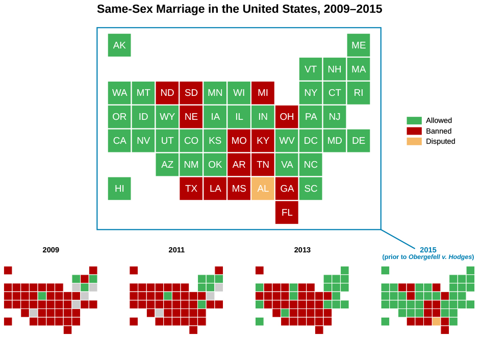 This graph shows the states which practiced marriage equality in 2015, and its growth since 2009. States labeled as practicing marriage equality in 2015 are Alaska, Washington, Oregon, California, Hawaii, Montana, Idaho, Nevada, Wyoming, Utah, Arizona, Colorado, New Mexico, Minnesota, Iowa, Kansas, Oklahoma, Wisconsin, Illinois, Indiana, West Virginia, Virginia, Vermont, New York, Pennsylvania, Washington DC, North Carolina, South Carolina, New Hampshire, Connecticut, New Jersey, Maryland, Delaware, Rhode Island, Massachusetts, and Maine. The states that have banned it are North Dakota, South Dakota, Nebraska, Michigan, Ohio, Missouri, Kentucky, Arkansas, Tennessee, Texas, Louisiana, Mississippi, Georgia, and Florida. Alabama is labeled as disputed on this map. Below this graph are four smaller graphs, showing the spread of marriage equality across the US since 2009. The first graph shows only a few states like Vermont, Connecticut, Massachusetts and Iowa having marriage equality in 2009, with equality spreading to New York, New Hampshire, and Washington DC in 2011. 2013 shows a wider spread across the east to Maine, Rhode Island, New Jersey, Delaware, Maryland, Minnesota, New Mexico, Hawaii, California, and Washington.