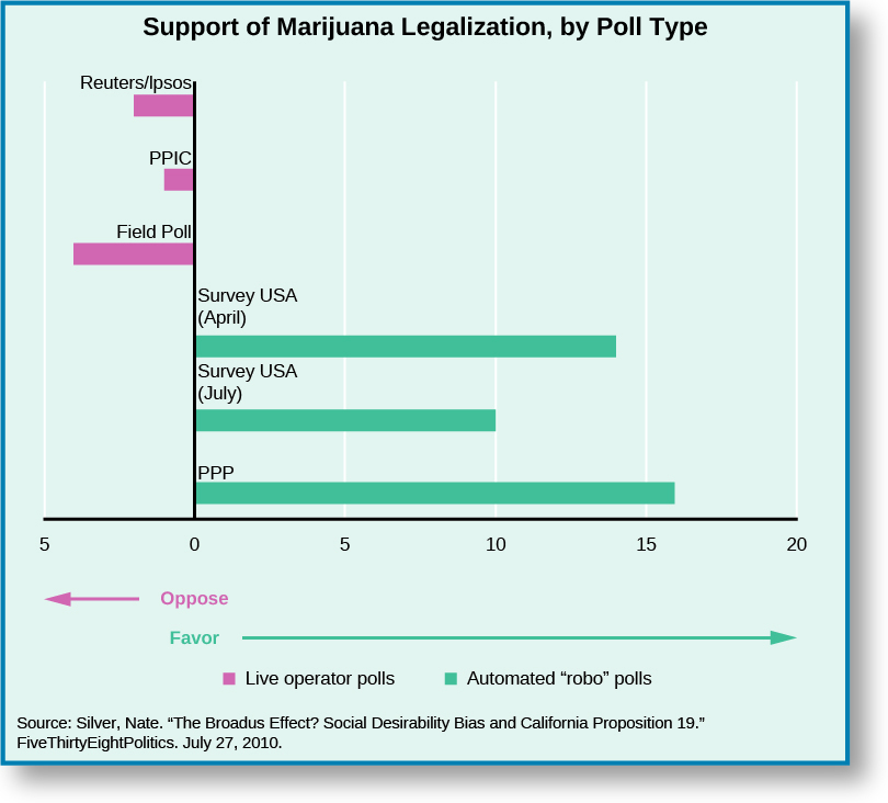 "Chart shows the support of marijuana legalization by the type of poll conducted. When using a live operator poll, opposition is about –2 for Reuters/lpsos, about –1 for PPIC, and about –4 for Field Poll. The results from robo-polls show favorability at about 14 for Survey USA (April), about 10 for Survey USA (July) and about 16 for PPP. At the bottom of the chart, a source is cited: ""Silver, Nate. ""The Broadus Effect? Social Desirability Bias and California Proposition 19."" FiveThirtyEightPolitics. July 27, 2010""."